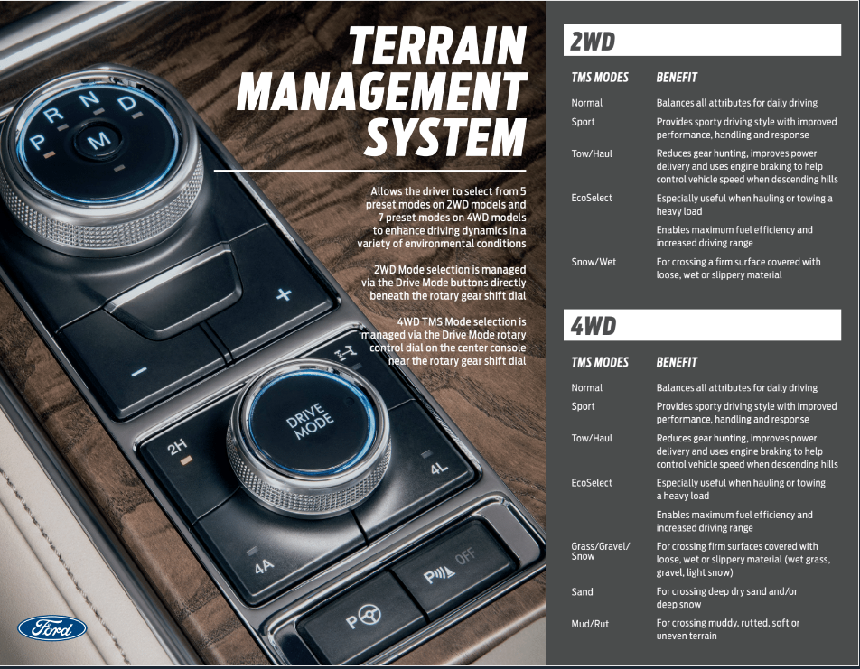 Expedition terrain management system the gentlemen 39 s for Ford motor company phone directory